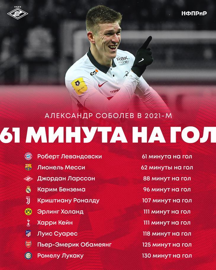 Соболев обошёл Холанда, Роналду и Бензема. Надежда «Спартака» и сборной России