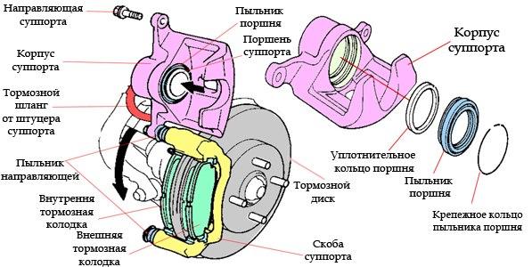 #Полезно_знать_СекретыПерекупа  Устройство тормозного суппорта