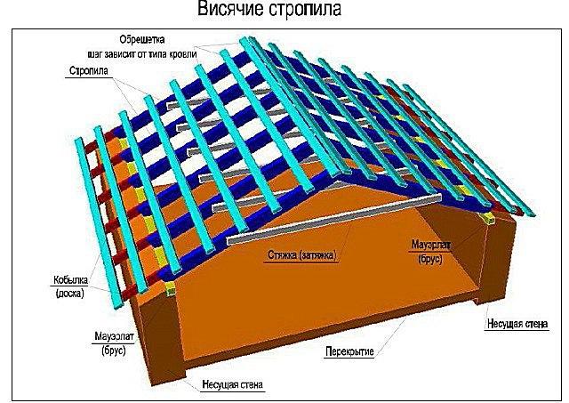 Виды и схемы стропильных систем, изображение №8