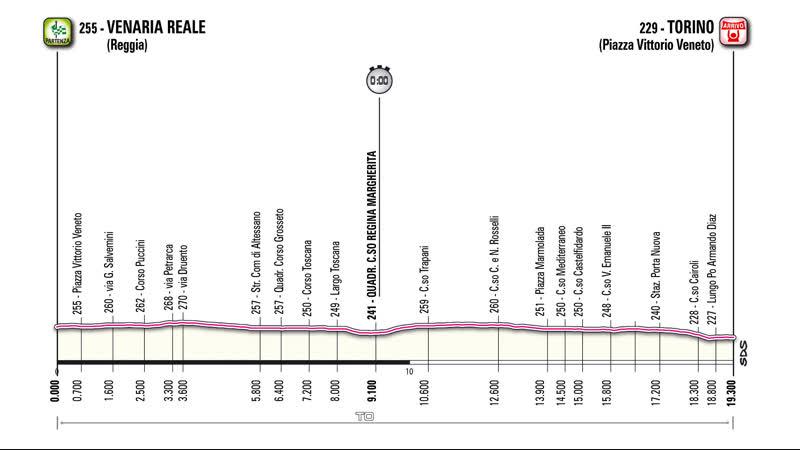 Giro 2011.05.07 Stage-01 Venaria Reale-Torino