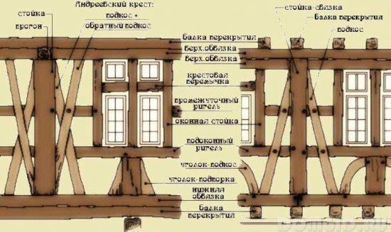 Фахверк в современном строительстве
