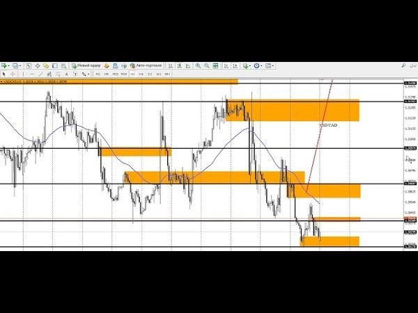 Аналитика Forex на 15.07.2019 по Eur/Usd, Gbp/Usd, Usd/JPY, Usd/Chf, Usd/Cad, Aud/Usd, Хau/Usd