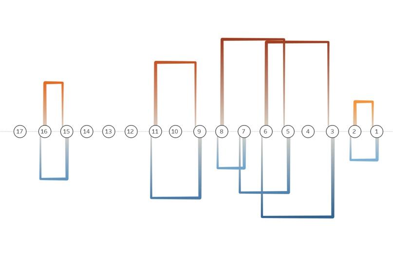 Диаграмма с воротами в Tableau, изображение №5
