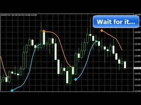 How to make maximum profit from big price movements? a brand new Pips Wizard Pro indicator