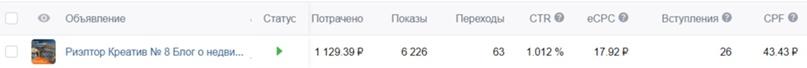 Как получить 372 подписчика Вконтакте по 30 рублей для риэлтора из Санкт-Петербурга, изображение №5