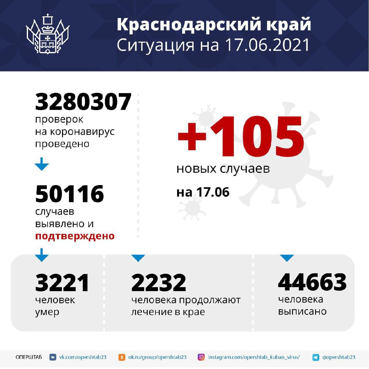 На Кубани зарегистрировали 105 заболевших COVID-19За минувшие сутки...