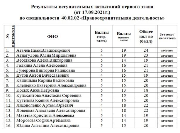 Результаты вступительных испытаний, изображение №1