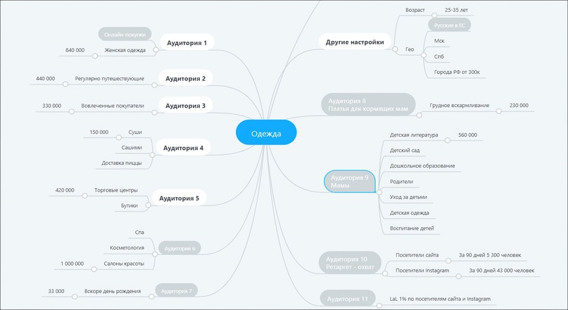 Карта целевой аудитории магазина «Просто красиво». Рядом с каждым сегментом указано количество людей с этими интересами, которые мы могли охватить по расчёту Фейсбука.