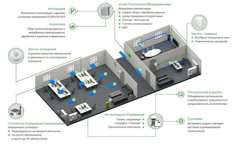 В Удмуртии разработан первый в России программно-аппаратный комплекс SolarOS для управления инфраструктурой здания через систему освещения, изображение №3