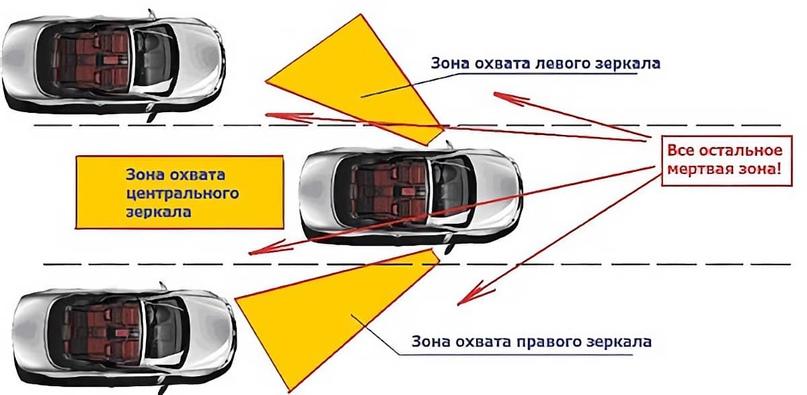Слепая зона и ее опасности, изображение №1