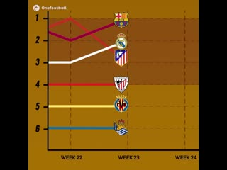 Гонка за титул Ла Лиги | Сезон